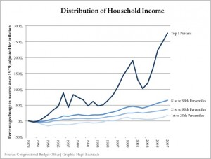 IncomeDistribution